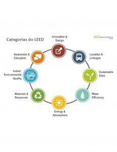 """Dossiê Sustentabilidade - """"Green Hospitals"""": Certificação LEED para hospitais sustentáveis 2"""