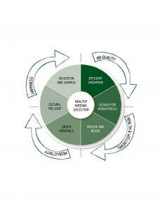 """Dossiê Sustentabilidade - """"Green Hospitals"""": Certificação LEED para hospitais sustentáveis 3"""