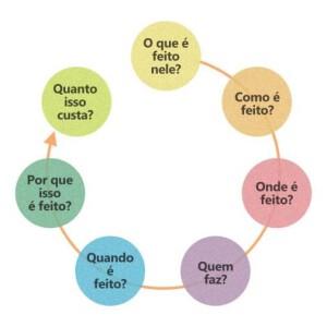"""""""Como Melhorar Processos"""", por Daniela Faria, da Opuspac 2"""