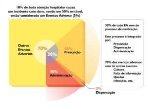 """""""Os grandes números da segurança do paciente"""", por Victor Basso e Daniela Faria 2"""