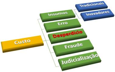 """""""Verticalização na saúde para conter custos não é privilégio da Prevent Senior"""", por Enio Jorge Salu 2"""
