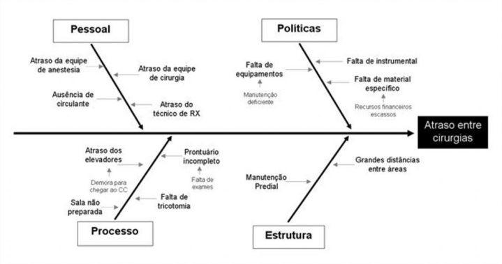 """""""Ferramentas da Qualidade – Parte 1"""", por Daniela Faria, da Opuspac 4"""