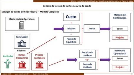 """""""Verticalização na saúde para conter custos não é privilégio da Prevent Senior"""", por Enio Jorge Salu 1"""