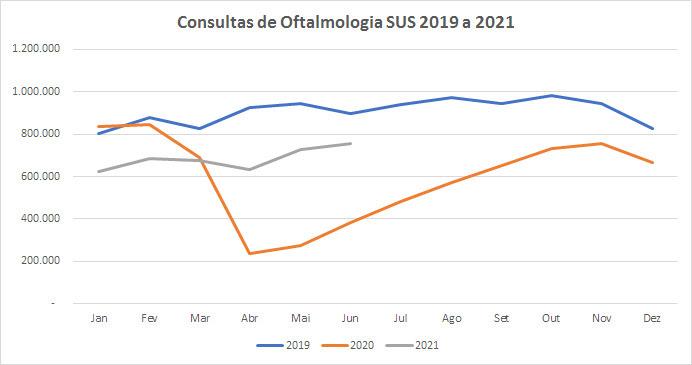 Pandemia impede consultas e cirurgias oftalmológicas, revela Conselho Brasileiro de Oftalmologia 1